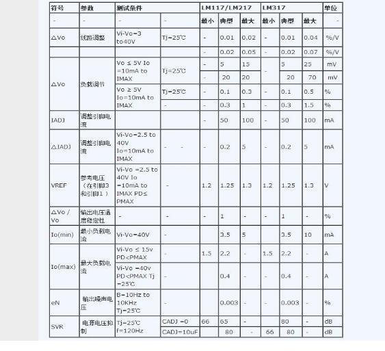 lm317中文资料详细(lm317引脚图及功能_...