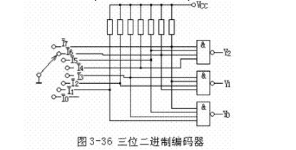编码器和译码器的区别介绍(分类、工作原理、二进制编码器和译码器)
