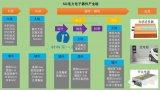 SiC电力电子器件产业链的情况及企业排名
