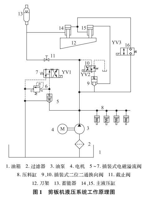 AMESim模式的剪板机液压系统仿真模型
