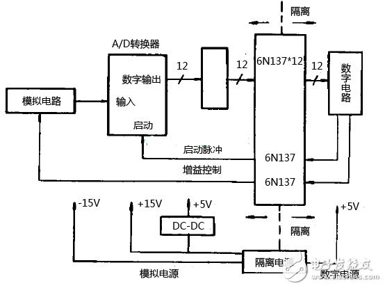 高速光耦6n137典型应用电路图汇总(多谐振荡/...