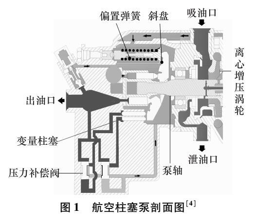 航空柱塞泵在高速运行状态下功率损失