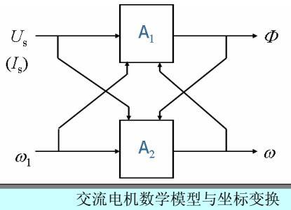 交流电机数学模型与坐标变换