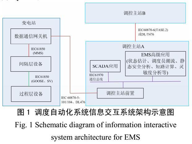 电网调度自动化系统信息品质分析