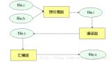 嵌入式操作系统都基于GCC进行源码编译
