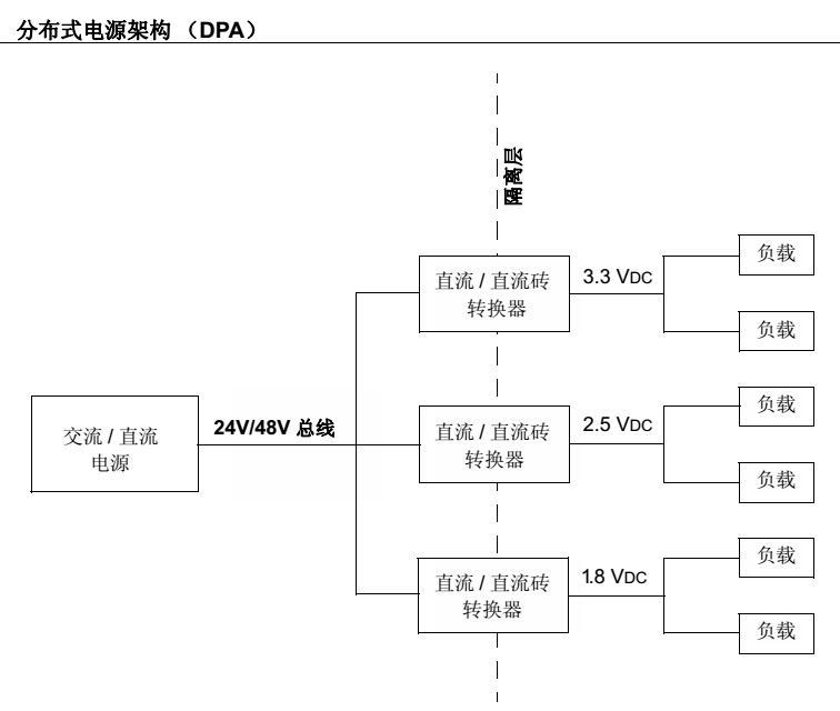 AN1369 - 使用dsPIC® DSC的全桥四分之一砖直流直流转换器参考设计