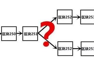 如何理解下一代颠覆性的核心技术区块链