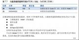 STM32_IAP详解(有代码,有上位机)