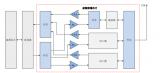 全球射频前端市场规模:以射频开关和LNA为例说明