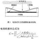 MEMS硅膜电容式压力传感器的基本原理和结构设计