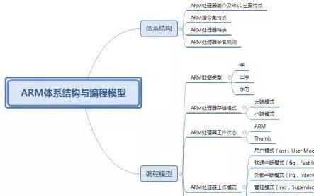 ARM处理器简介及RISC设计要点