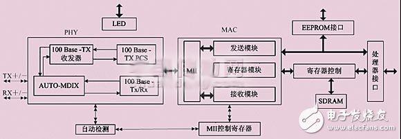 基于dm9000ae的s3c2440嵌入式系统的以太网接口设计