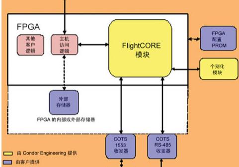 基于FPGA核心实施现代航空电子设计方法