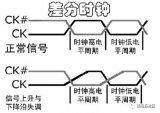 关于DDR的三大关键技术解析
