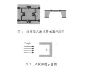 基于MEMS技术的风速和风向测量传感器设计