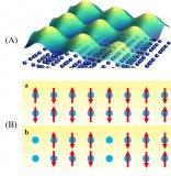 铁基超导体.重费米子化合物.赝能隙.这些量子材料的概述