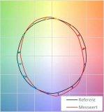评价光源显色性TM-30与CRI的比较