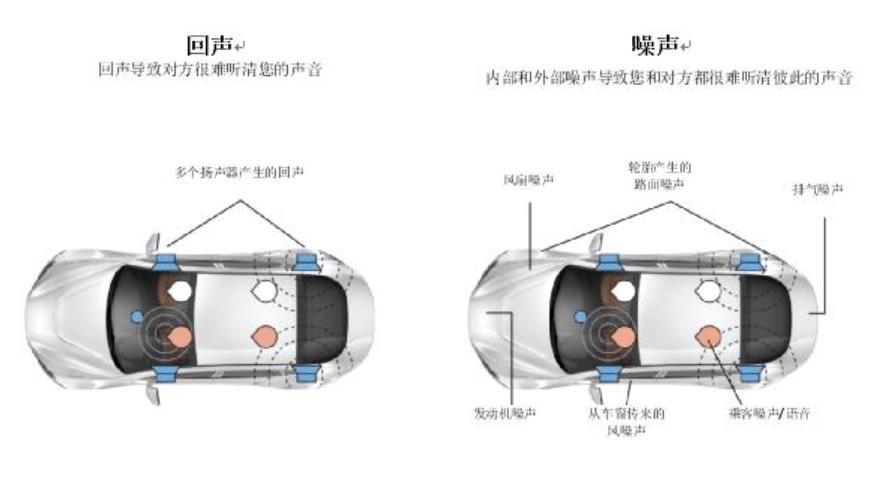恩智浦新型车载回声消除及降噪解决方案使通话更清晰