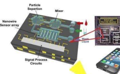 MEMS技术的创新研究,前沿科技领域的融合
