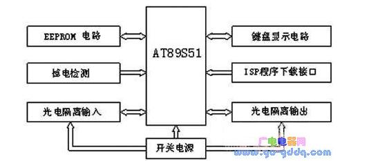 基于Atmel89S51单片机的冲床控制器仿真P...
