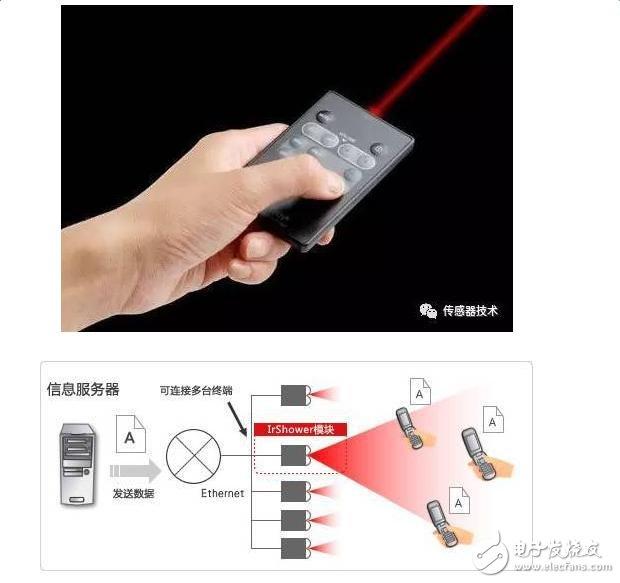 红外传感器的种类和工作原理及特性的介绍