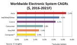 汽车市场正在成为半导体行业最重要的市场
