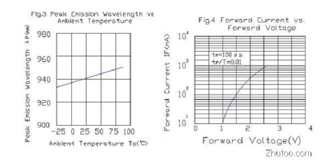 红外发射二极管的极性及好坏的检测方法