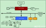PCI总线基本概念详解
