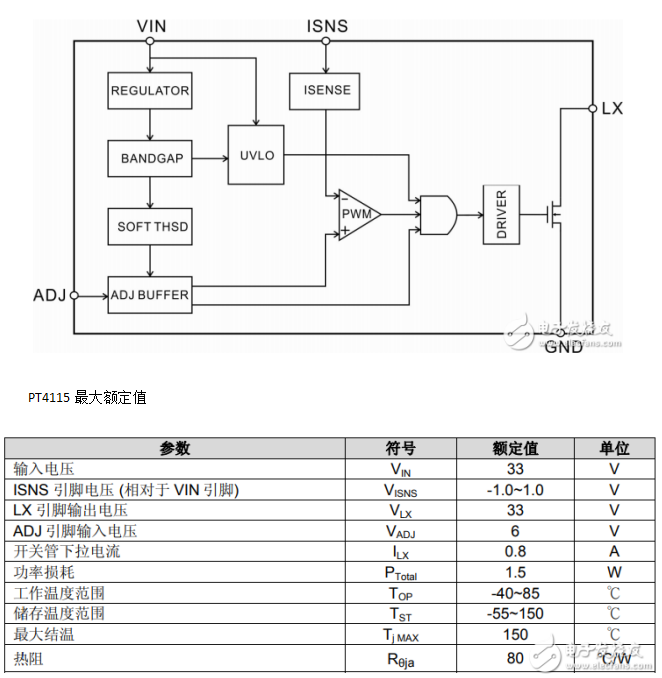 pt4115中文资料汇总(pt4115引脚图及功能_内部结构及应用电路)pt4115,LED驱动,PWM调光