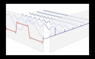 傅里叶变换和拉普拉斯变换的物理解释及区别