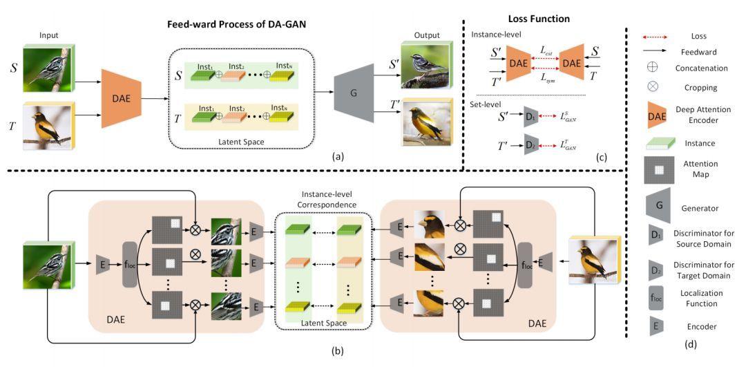 """DA-GAN技术突破特征表达让计算机创造奇妙""""新物种"""""""