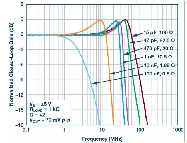 问题:可以使用放大器的禁用引脚来节省功耗而不影响...
