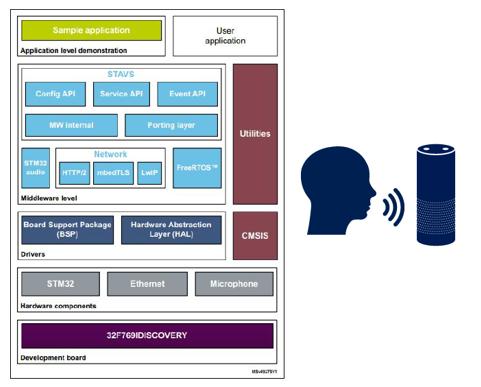 Alexa语音服务软件扩展STM32Cube