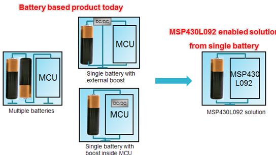 通过0.9V工作电压提供超低功耗,实现高性能产品