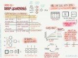 吴恩达深度学习专项课程的信息图deeplearn...