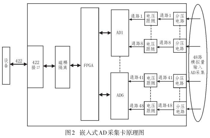 基于PCI总线的卫星用陀螺仪测试系统设计与实现