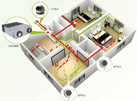 新风系统中空气质量VOC检测传感器的应用