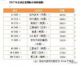 2017年中国专利申请数量位居第二,首超日本