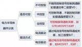 国内IGBT产业链主要公司及主要产品