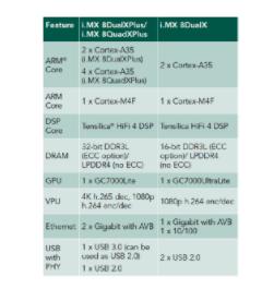 大联大品佳集团推出基于NXP i.MX8X的车用...