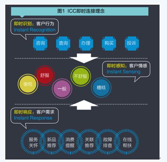 ICC即时连接理念 如何构建ITS实时服务模式