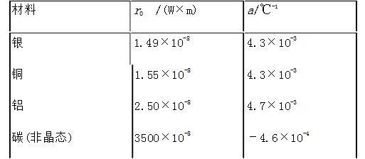 电阻率的单位是什么_电阻率与电阻阻值大小的有何关系
