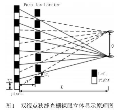 夹缝光栅裸眼3D立体显示器的串扰研究