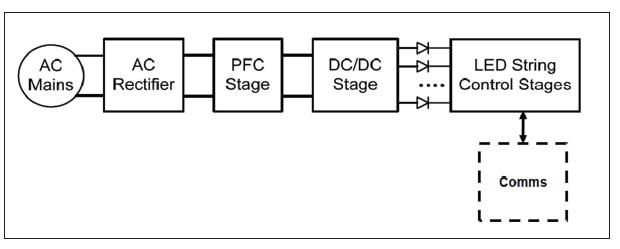 TI智能照明系统方案教你将智能化引入LED照明应用