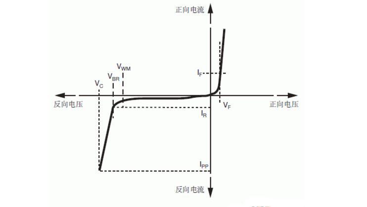 击穿电压是什么_击穿电压的工作原理是什么