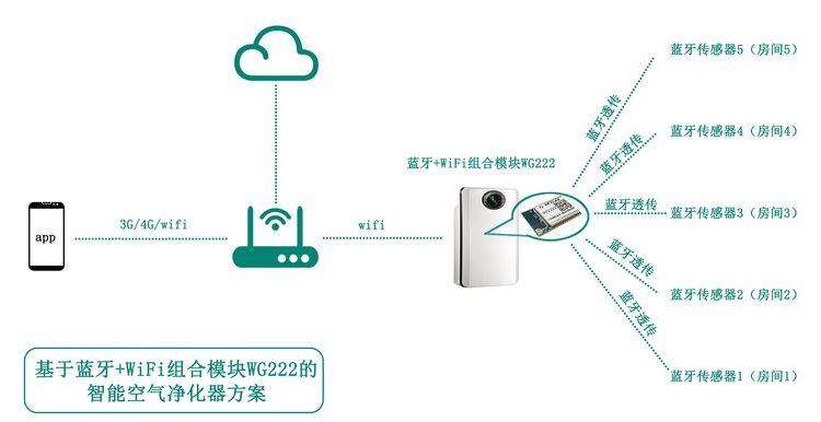 基于蓝牙+WiFi组合模块的智能空气净化器解决方案