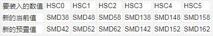 西门子s7-200常用寄存器使用基础知识