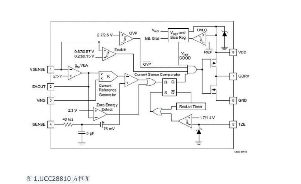 TIUCC28810和UCC28811中小功率LED照明的介绍和应用方案