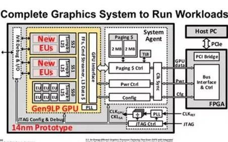 基于14纳米工艺的原型GPU,包含现场可编程门阵列