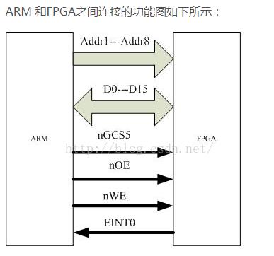 详解ARM处理器和FPGA之间的通信技术